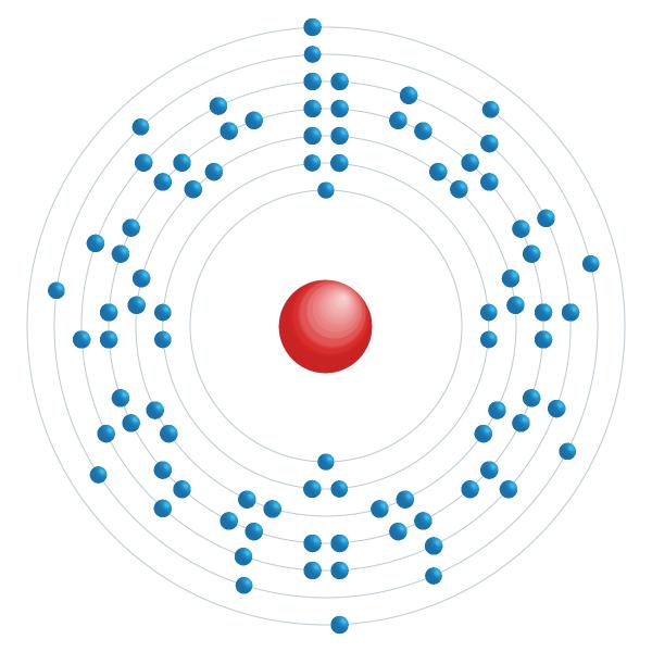 actinio Diagrama de configuración electrónica