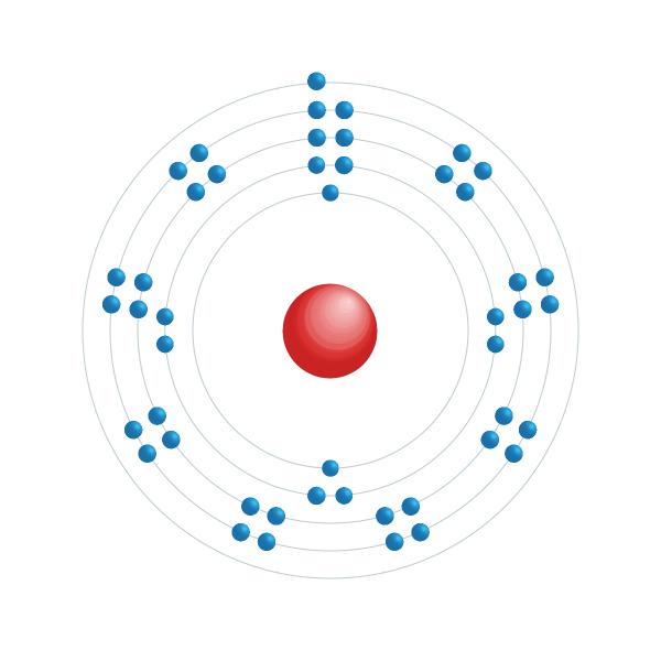 Plata Diagrama de configuración electrónica