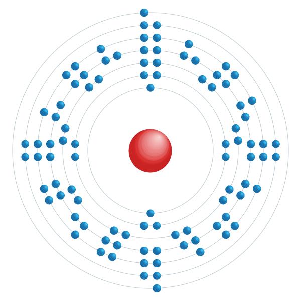 americio Diagrama de configuración electrónica