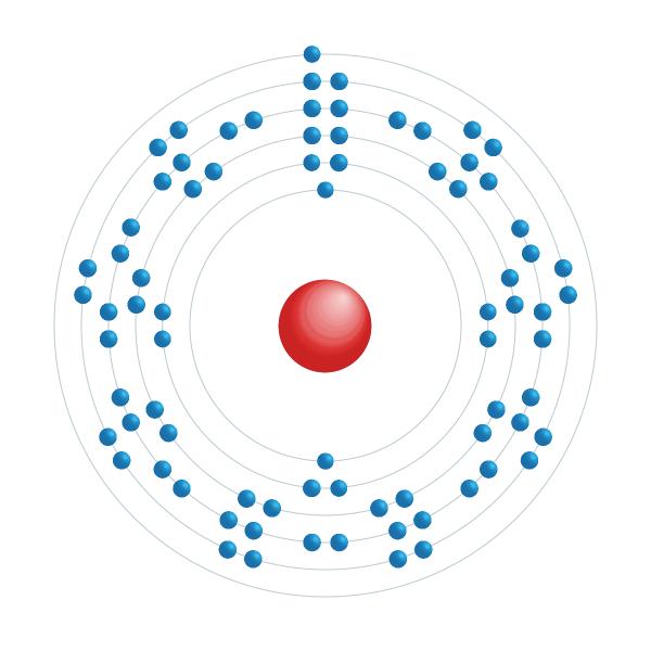 oro Diagrama de configuración electrónica