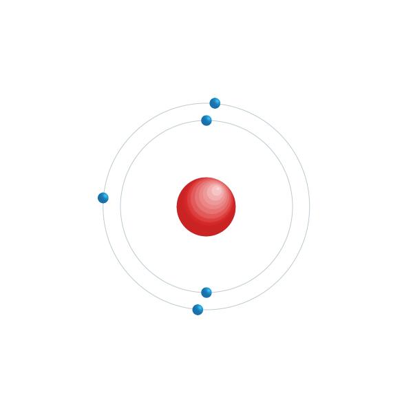 Boro Diagrama de configuración electrónica