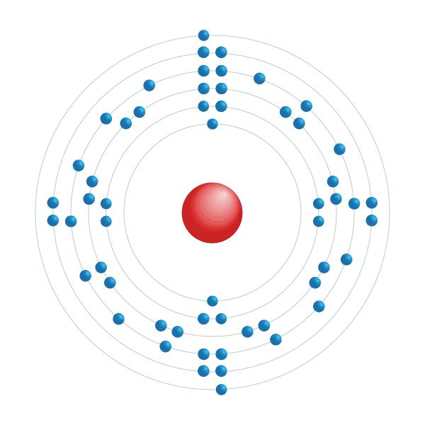 bario Diagrama de configuración electrónica