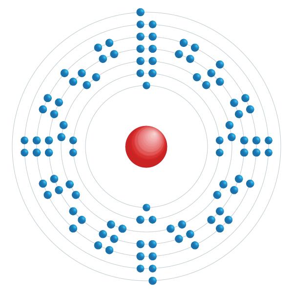 berkelio Diagrama de configuración electrónica