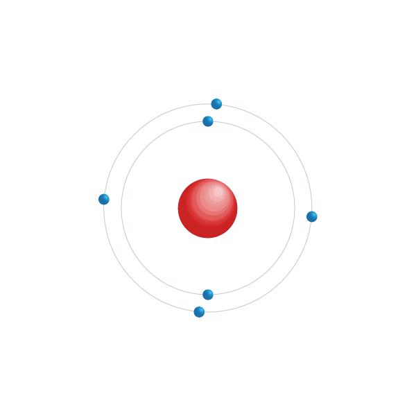 carbono Diagrama de configuración electrónica