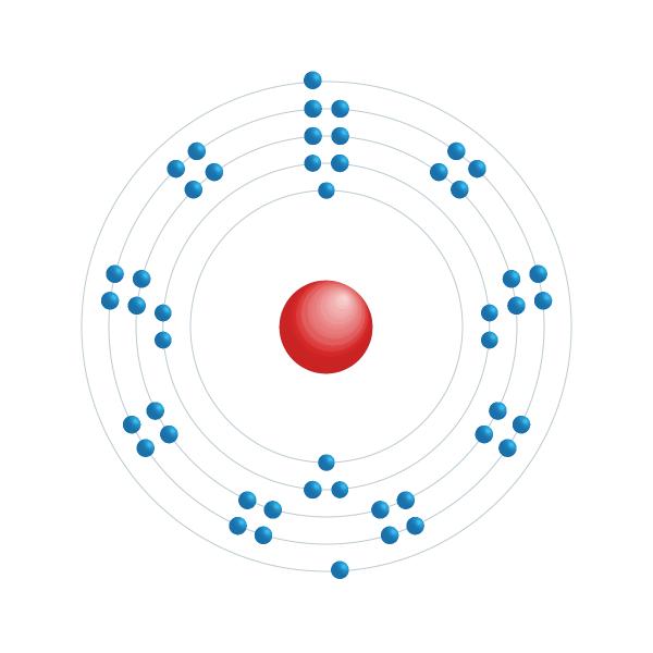 cadmio Diagrama de configuración electrónica