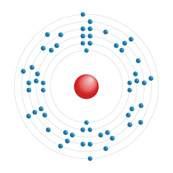 cerio Diagrama de configuración electrónica
