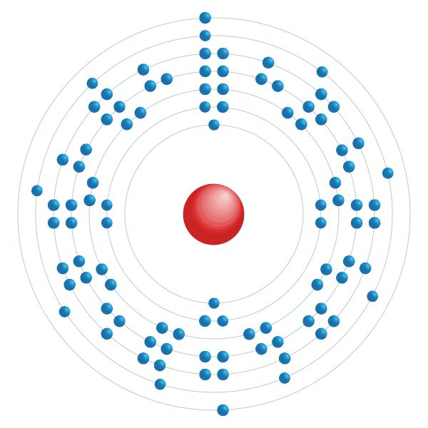 curio Diagrama de configuración electrónica