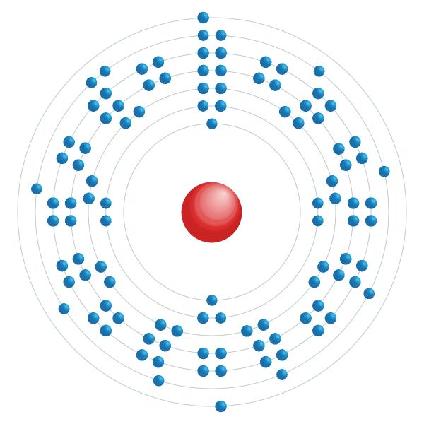 dubnio Diagrama de configuración electrónica