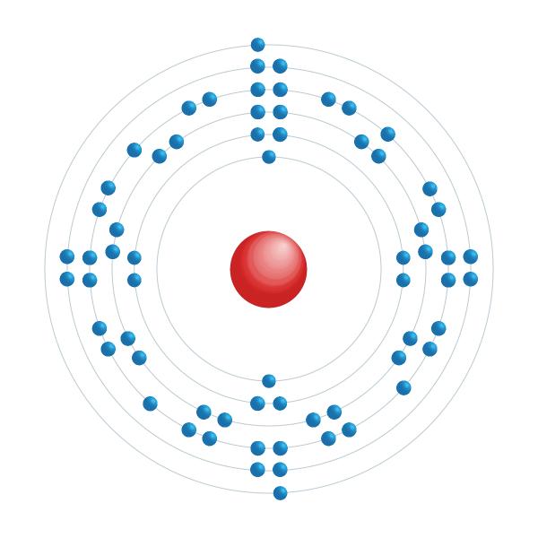 disprosio Diagrama de configuración electrónica