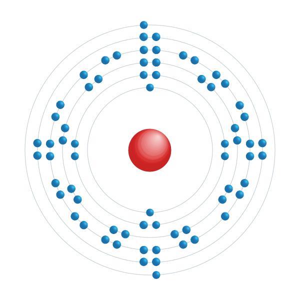 erbio Diagrama de configuración electrónica