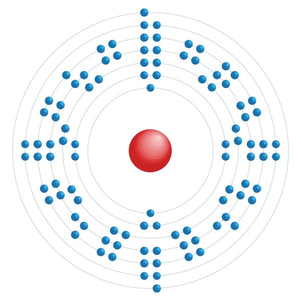 einstenio Diagrama de configuración electrónica