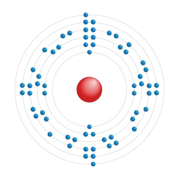 europio Diagrama de configuración electrónica