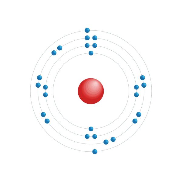 hierro Diagrama de configuración electrónica