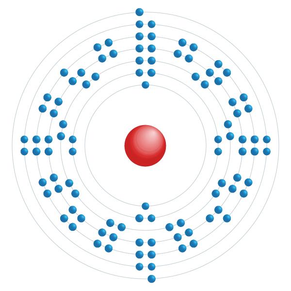 fermio Diagrama de configuración electrónica