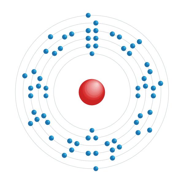 gadolinio Diagrama de configuración electrónica