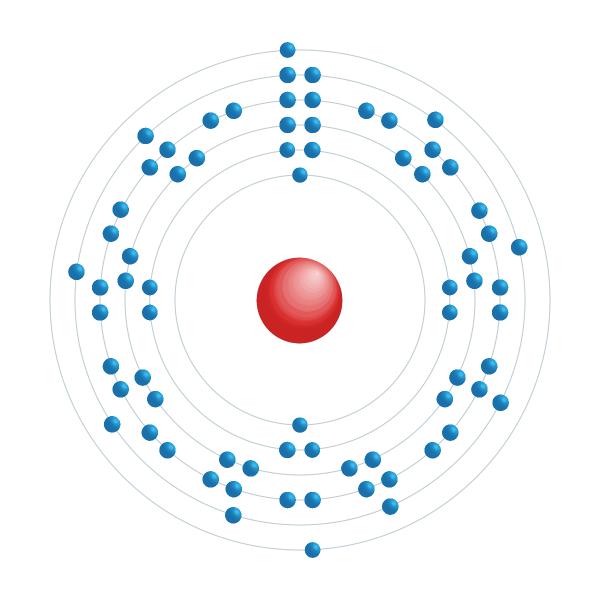 hafnio Diagrama de configuración electrónica