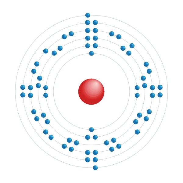 holmio Diagrama de configuración electrónica