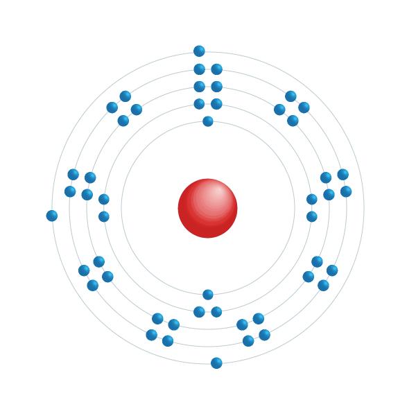 indio Diagrama de configuración electrónica