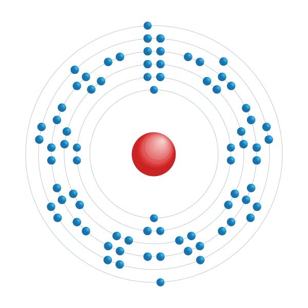 iridio Diagrama de configuración electrónica
