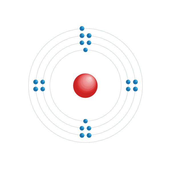 potasio Diagrama de configuración electrónica