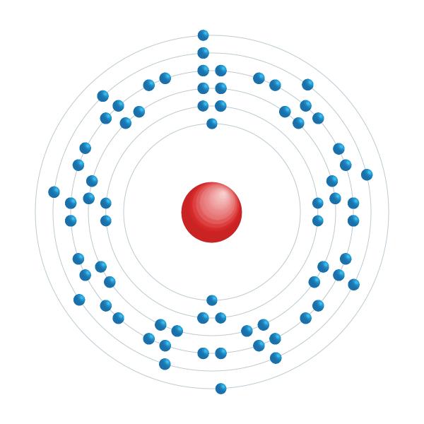 lutecio Diagrama de configuración electrónica