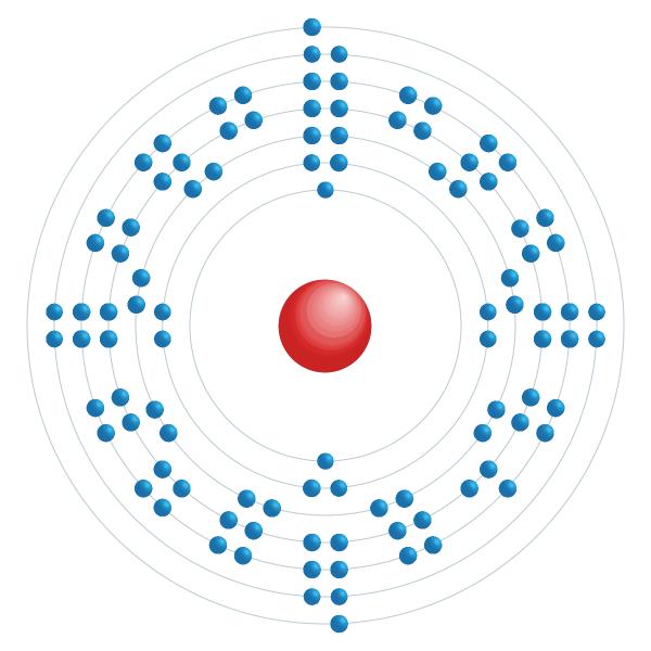 mendelevio Diagrama de configuración electrónica