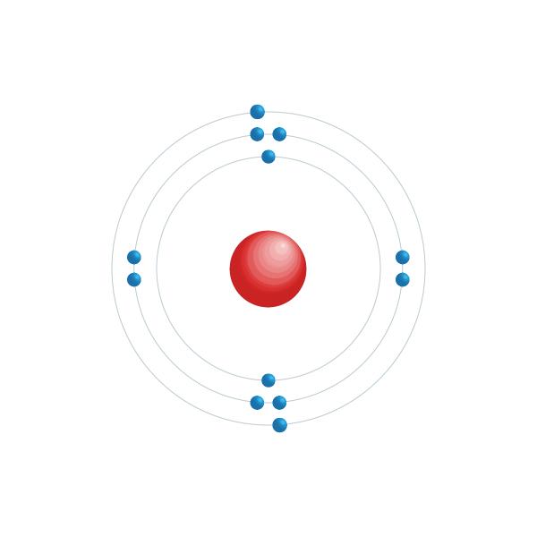 magnesio Diagrama de configuración electrónica
