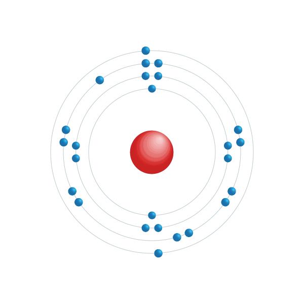 manganeso Diagrama de configuración electrónica
