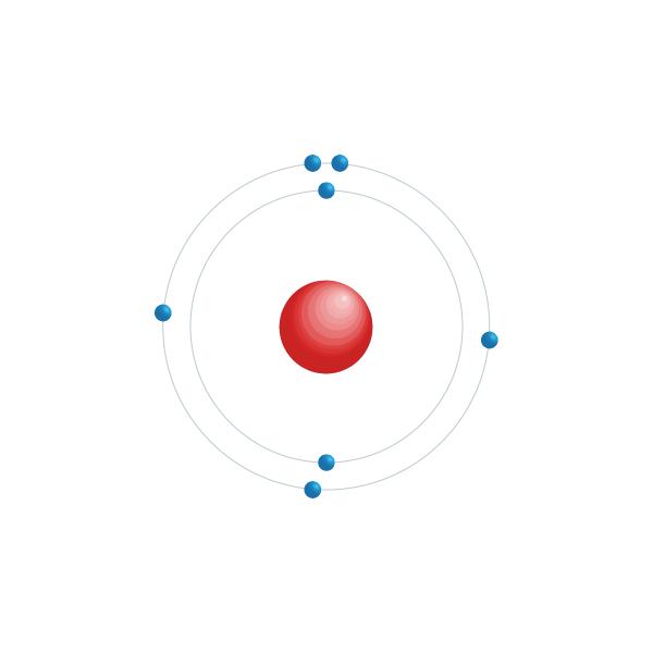 nitrógeno Diagrama de configuración electrónica