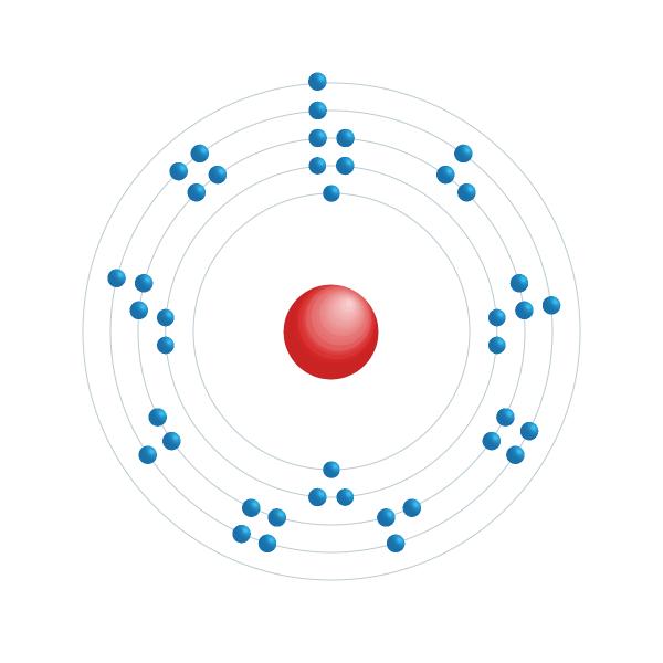 niobio Diagrama de configuración electrónica