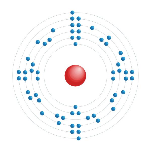 neodimio Diagrama de configuración electrónica