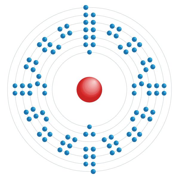 nobelio Diagrama de configuración electrónica