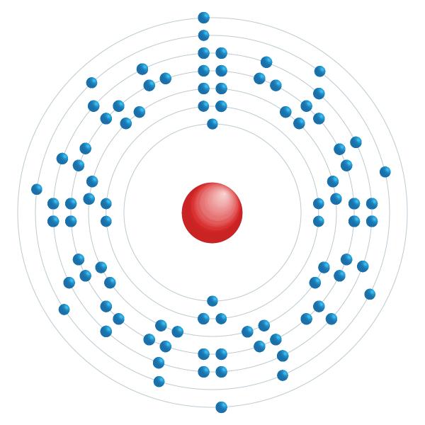 protactinio Diagrama de configuración electrónica