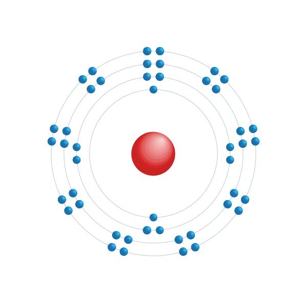 paladio Diagrama de configuración electrónica