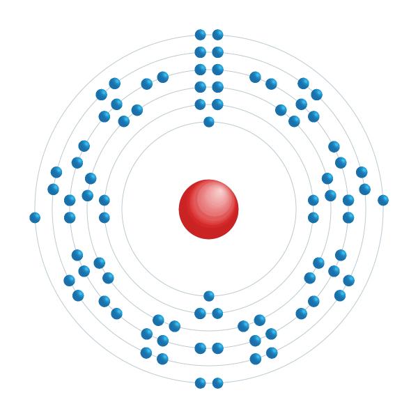 polonio Diagrama de configuración electrónica