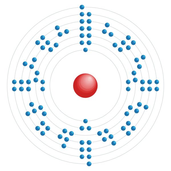 plutonio Diagrama de configuración electrónica