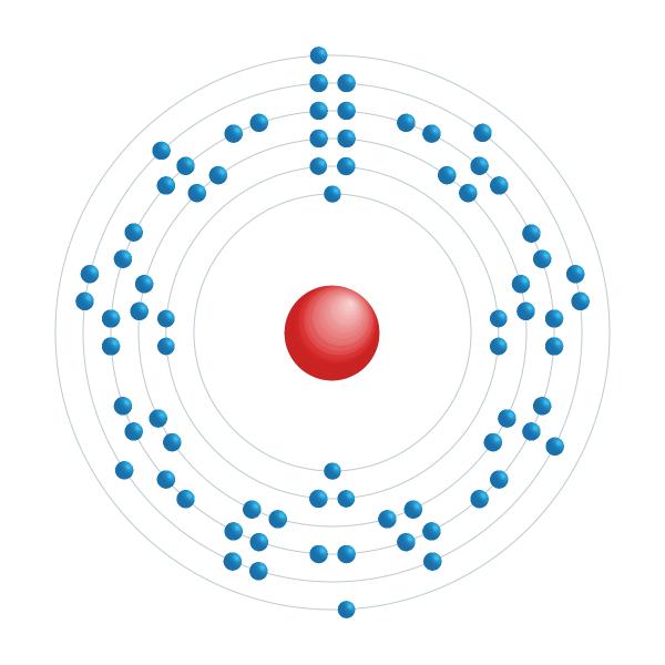 renio Diagrama de configuración electrónica