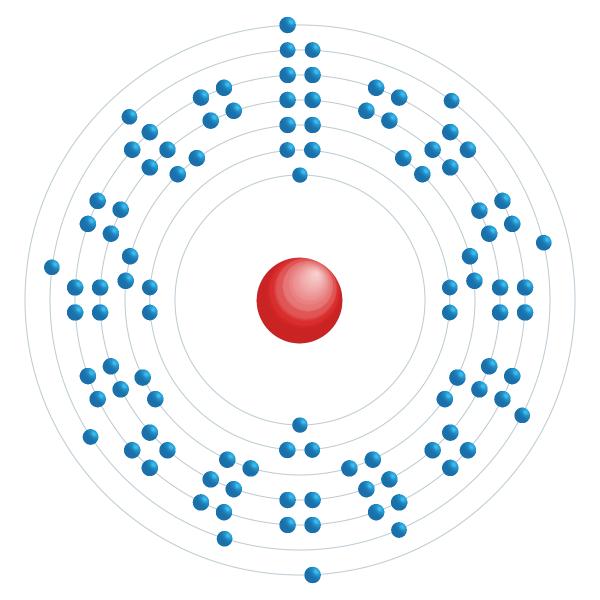 rutherfordio Diagrama de configuración electrónica