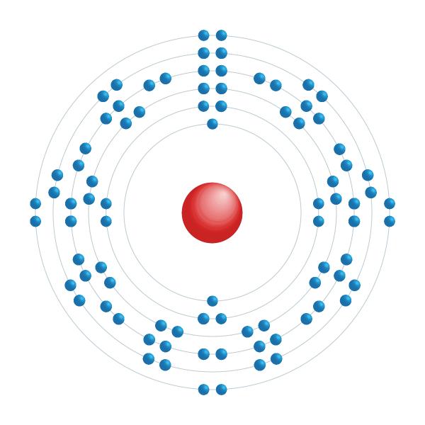 radón Diagrama de configuración electrónica