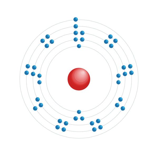 rutenio Diagrama de configuración electrónica