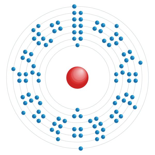 seaborgio Diagrama de configuración electrónica
