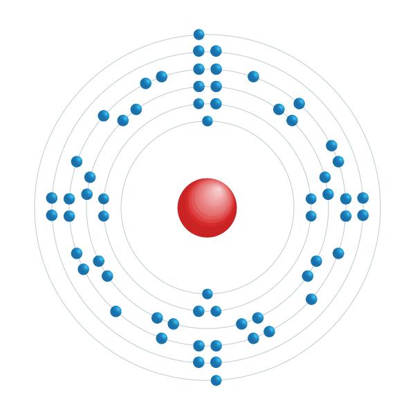 samario Diagrama de configuración electrónica