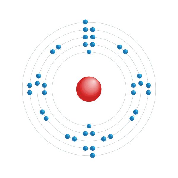 estroncio Diagrama de configuración electrónica