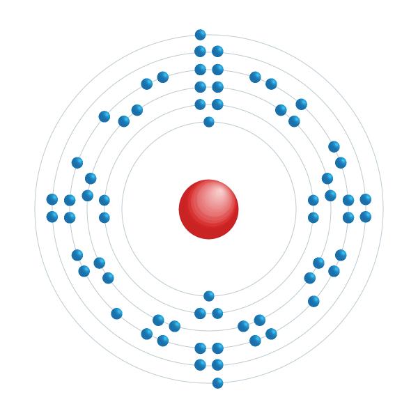 terbio Diagrama de configuración electrónica