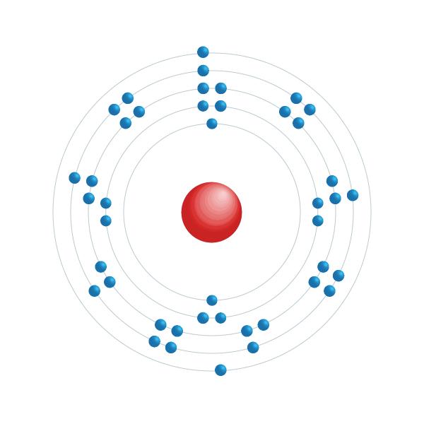 tecnecio Diagrama de configuración electrónica