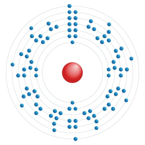 torio Diagrama de configuración electrónica