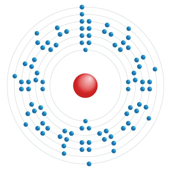 uranio Diagrama de configuración electrónica