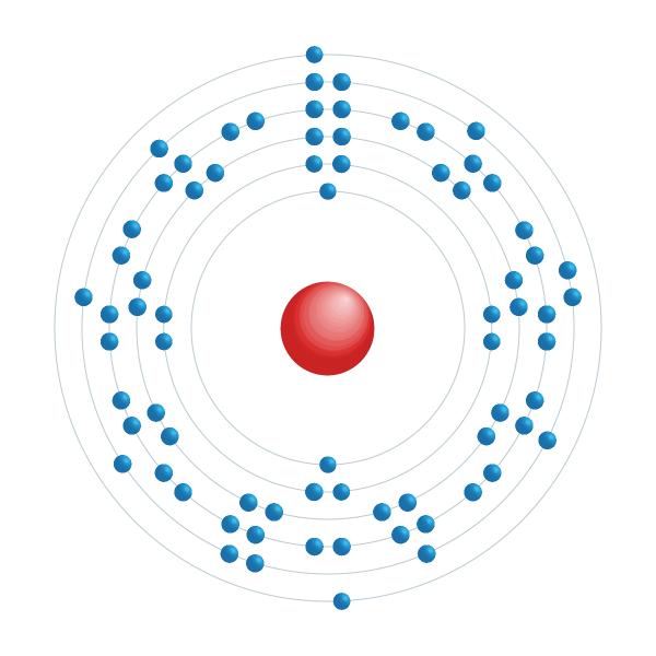 tungsteno Diagrama de configuración electrónica