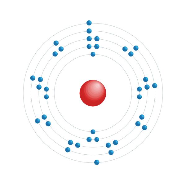 itrio Diagrama de configuración electrónica