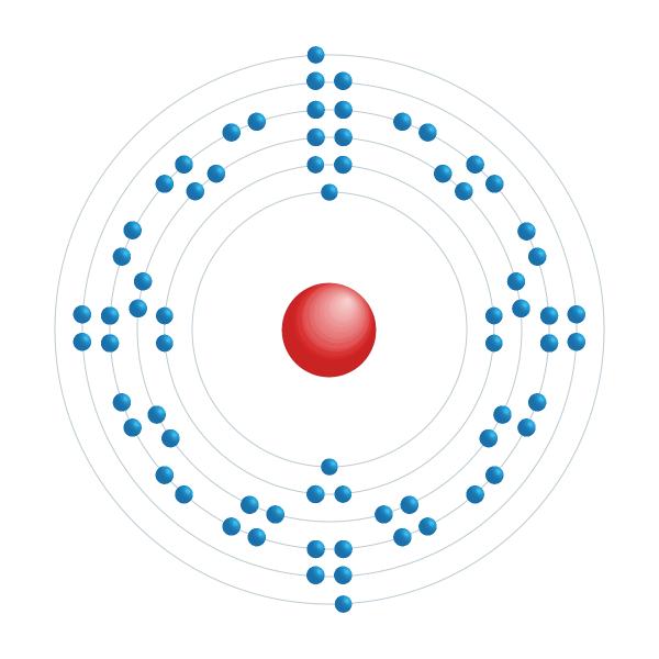 iterbio Diagrama de configuración electrónica